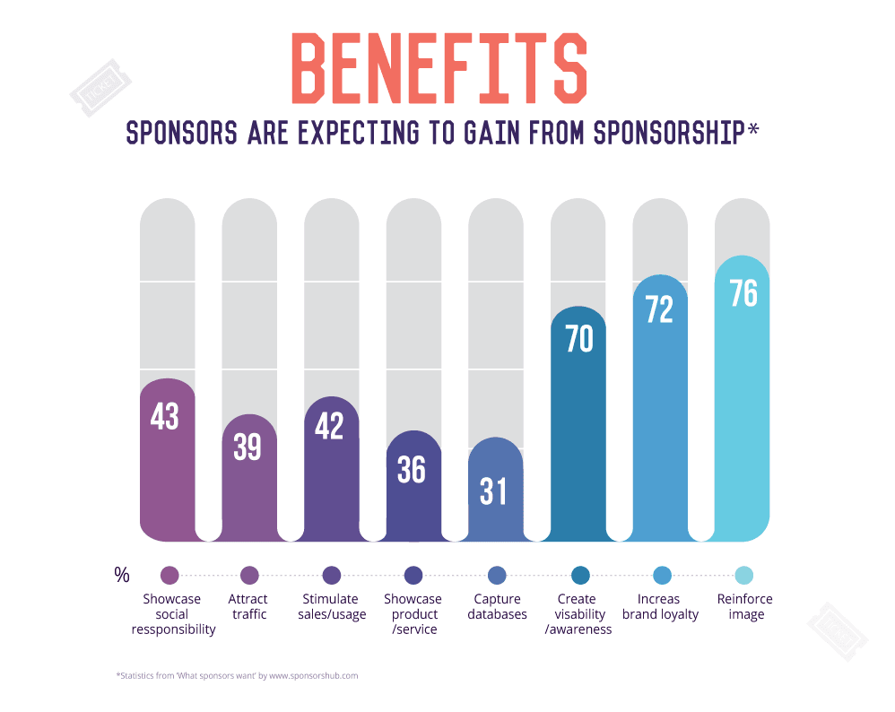 how to get corporate sponsorship for sports team