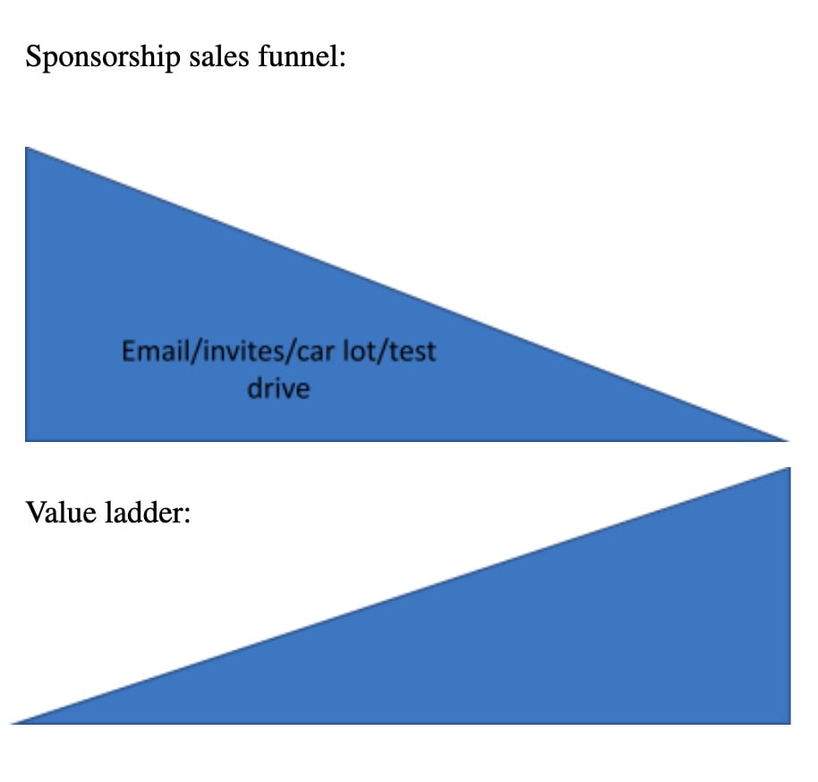 Sponsorship Sales Funnel: